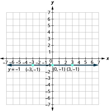 The figure shows the graph of a straight horizontal line on the x y-coordinate plane. The x and y axes run from negative 7 to 7. The points (negative 3, negative 1), (0, negative 1), and (3, negative 1) are plotted. The line goes through the three points and has arrows on both ends. The line is labeled y plus negative 1.