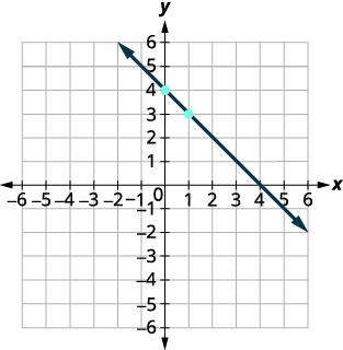 The graph of the line y=-x+4. The rise is -1 and the run is 1. The slope m=-1.