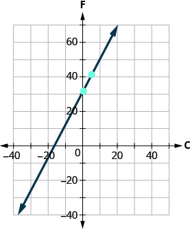 This figure shows the graph of a straight line on the x y-coordinate plane. The x-axis runs from negative 40 to 80. The y-axis runs from negative 40 to 80. The line goes through the points (0, 32) and (5, 41).