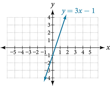 This is an image of a line graph on an x, y coordinate plane. The x and y-axis range from negative 4 to 4.  The function y = 3x – 1 is plotted on the coordinate plane.