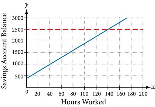 Coordinate plane where the x-axis ranges from 0 to 200 in intervals of 20 and the y-axis ranges from 0 to 3,000 in intervals of 500.  The x-axis is labeled Hours Worked and the y-axis is labeled Savings Account Balance.  A linear function is plotted with a y-intercept of 400 with a slope of 15.  A dotted horizontal line extends from the point (0,2500).