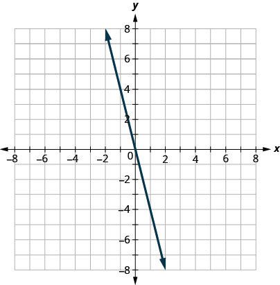 This figure has the graph of a straight line on the x y-coordinate plane. The x and y axes run from negative 8 to 8. A straight is drawn through the points (0, 0), (1, negative 4), and (negative 1, 4).