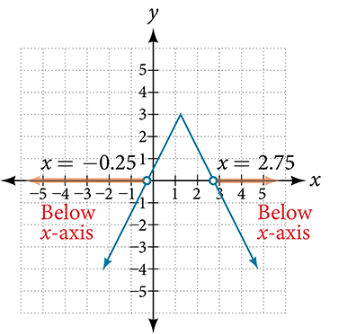 A coordinate plan with the x-axis ranging from -5 to 5 and the y-axis ranging from -4 to 4.  The function y = -1/2|4x – 5| + 3 is graphed. An open circle appears at the point -0.25 and an arrow. This is the graph of an absolute value function.
