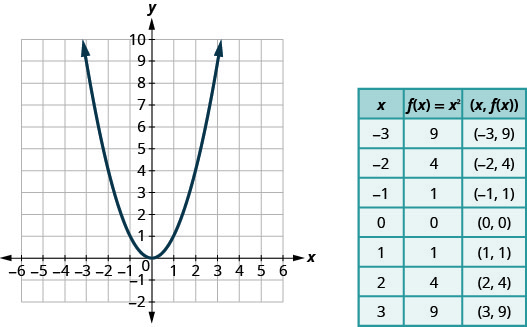 This figure has a graph next to a table. In the graph there is a parabola opening up graphed on the x y-coordinate plane. The x-axis runs from negative 4 to 4. The y-axis runs from negative 2 to 6. The parabola goes through the points (negative 3, 9), (negative 2, 4), (negative 1, 1), (0, 0), (1, 1), (2, 4), and (3, 9). The table has 8 rows and 3 columns. The first row is a header row with the headers x, f of x equalsx squared, and (x, f of x). The second row has the coordinates negative 3, 9, and (negative 3, 9). The third row has the coordinates negative 2, 4, and (negative 2, 4). The fourth row has the coordinates negative 1, 1, and (negative 1, 1). The fifth row has the coordinates 0, 0, and (0, 0). The sixth row has the coordinates 1, 1, and (1, 1). The seventh row has the coordinates 2, 4, and (2, 4). The seventh row has the coordinates 3, 9, and (3, 9).