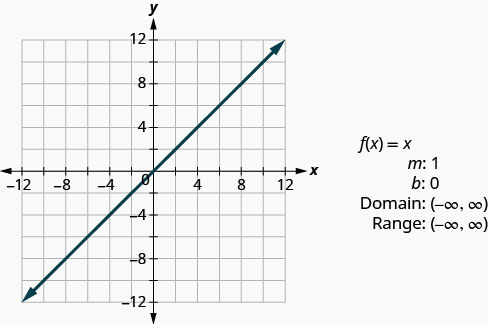 """This figure has a graph of a straight line on the x y-coordinate plane. The line goes through the points (0, 0), (1, 1), and (2, 2). Next to the graph are the following: """"f of x equals x"""", """"m: 1"""", """"b: 0"""", """"Domain: (negative infinity, infinity)"""", and """"Range: (negative infinity, infinity)""""."""