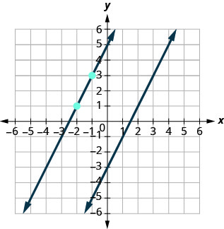 This figure has a graph of a two straight lines on the x y-coordinate plane. The x and y-axes run from negative 8 to 8. The first line goes through the points (0, negative 3), (1, negative 1), and (2, 1). The points (negative 2, 1) and (negative 1, 3) are plotted. The second line goes through the points (negative 2, 1) and (negative 1, 3).