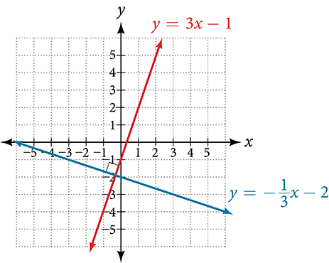 Coordinate plane with the x-axis ranging from negative 3 to 6 and the y-axis ranging from negative 2 to 5.  Two functions are graphed on the same plot: y = 3 times x minus 1 and y = negative x/3 minus 2.  Their intersection is marked by a box to show that it is a right angle. The graph shows perpendicular lines.