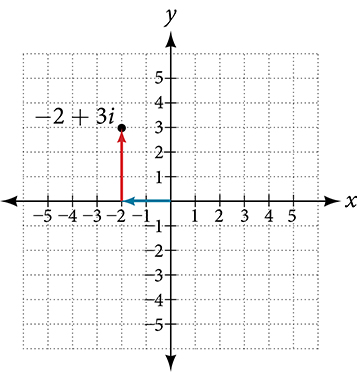 Coordinate plane with the x and y axes ranging from negative 5 to 5.  The point negative 2 plus 3i is plotted on the graph.  An arrow extends leftward from the origin two units and then an arrow extends upward three units from the end of the previous arrow.