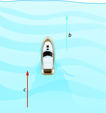 The figure shows a boat and two vertical arrows, both pointing up. The one to the left of the boat is the river current, c,  and the one to the right is the speed of the boat, b.