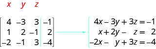 A 3 by 4 matrix is shown. Its first row is 4, minus 3, 3, minus 1. Its second row is 1, 2, minus 1, 2. Its third row is minus 2, minus 1, 3, minus 4. The three equations are 4x minus 3y plus 3z equals minus 1, x plus 2y minus z equals 2 and minus 2x minus y plus 3z equals minus 4.
