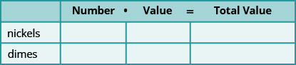 This table has 4 columns and two rows. The first column labels each row nickels and dimes. The header labels the columns number times value equals total value.