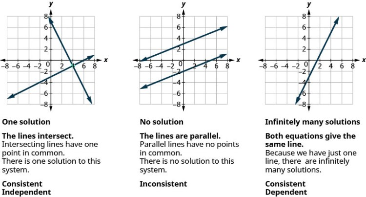 The figure shows three graphs. In the first one, two lines intersect. Intersecting lines have one point in common. There is one solution to this system. The graph is labeled Consistent Independent. In the second graph, two lines are parallel. Parallel lines have no points in common. There is no solution to this system. The graph is labeled inconsistent. In the third graph, there is just one line. Both equations give the same line. Because we have just one line, there are infinitely many solutions. It is labeled consistent dependent.
