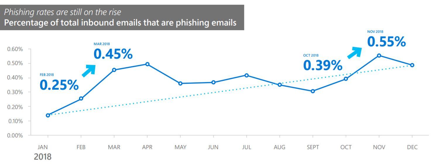 phishingraise