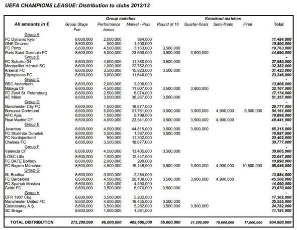 Distributia banilor UCL 2012-2013