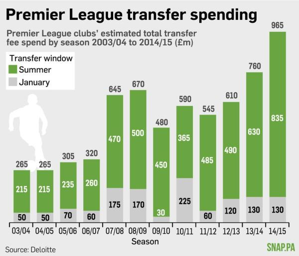 Delloite-January-transfer-window