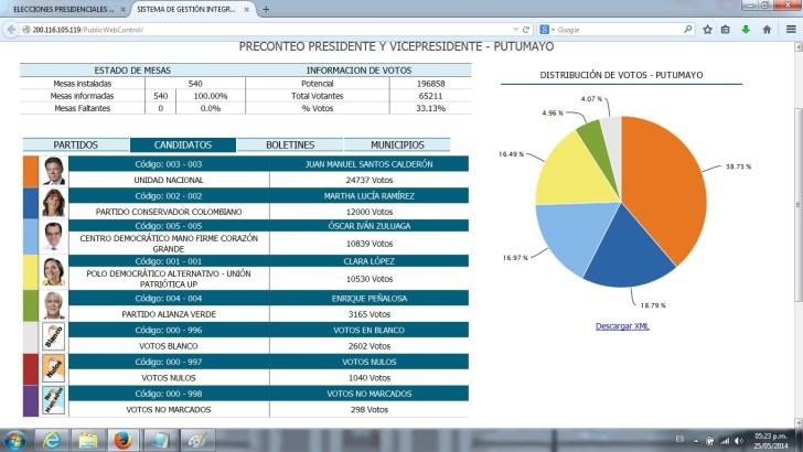 Resultados de la Primera Vuelta para Presidencia en el Putumayo