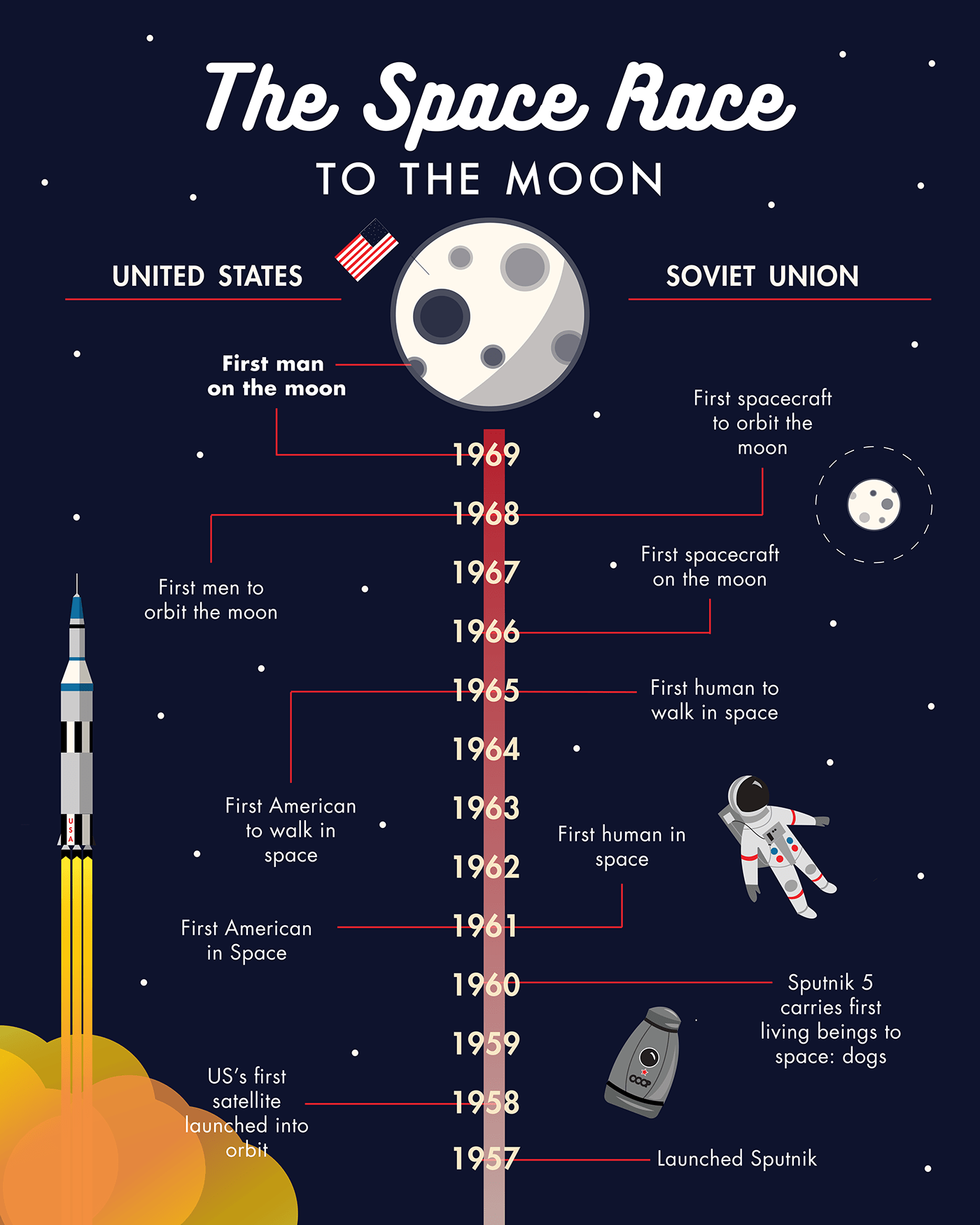 Space Race Infographic On Behance