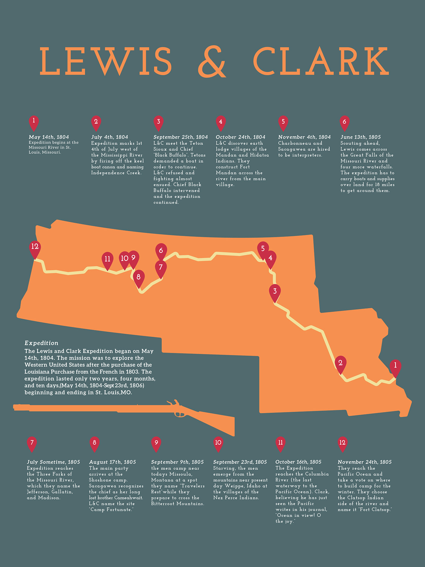 Lewis And Clark Expedition Timeline On Behance