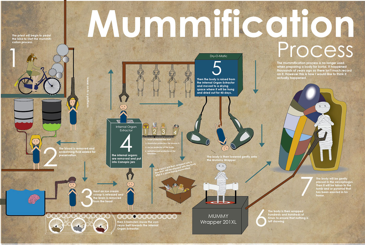 Mummification Process On Behance