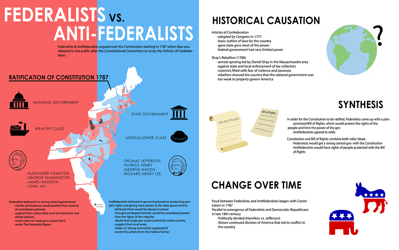 Federalists Vs Anti Federalists Infographic On Behance