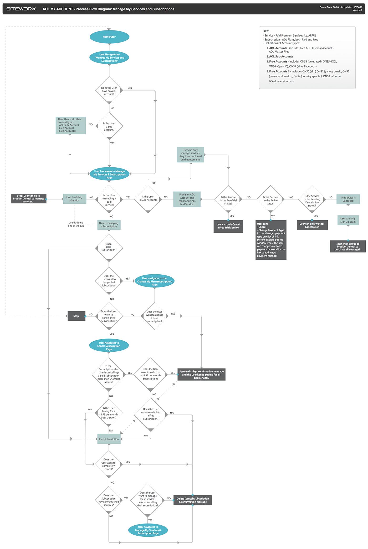 Process Flow Diagrams On Behance