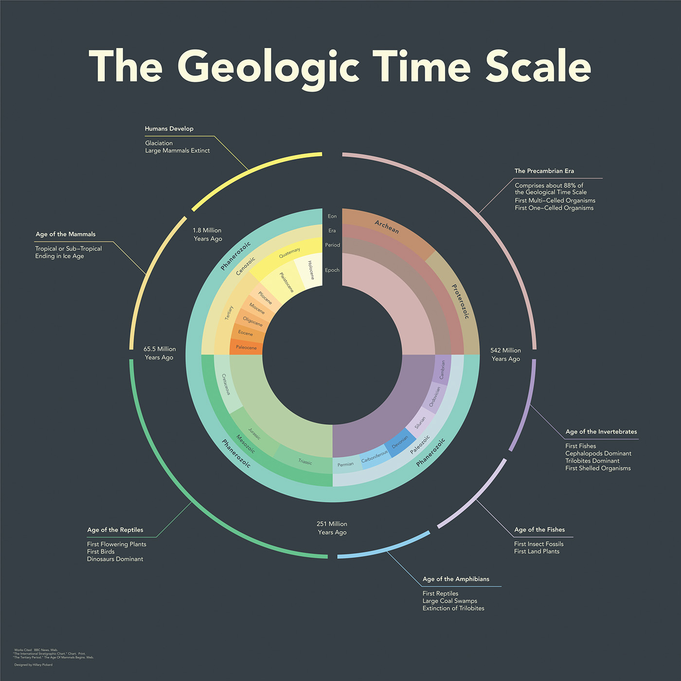 Geologic Time Scale On Behance