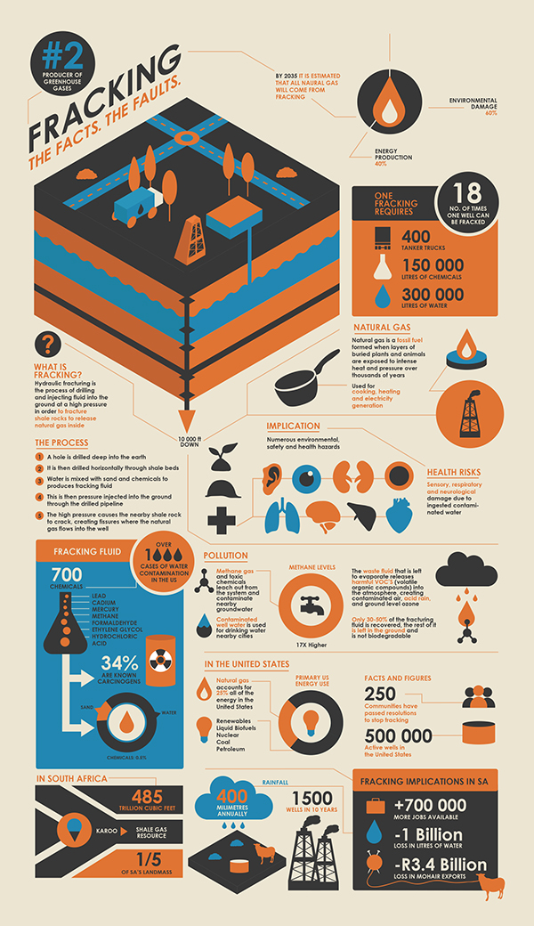 Fracking Infographic On Behance
