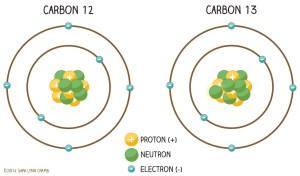 Nitrogen and Carbon Diagram Illustrations on Behance