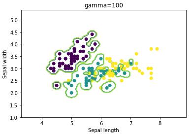 microsoft power bi python classification analyze support vector machine statistic svm example 15