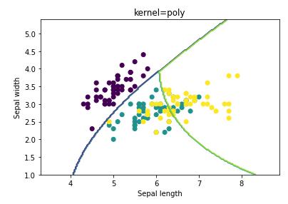 microsoft power bi python classification analyze support vector machine statistic svm example 9