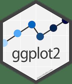 r statistic package ggplot2