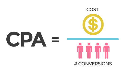 A Basic Guide to Cost Per Acquisition (CPA) | MIRAGET