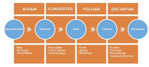 etapas do inbound marketing
