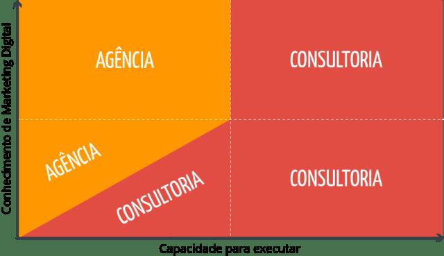 diagrama-consultoria-agencia