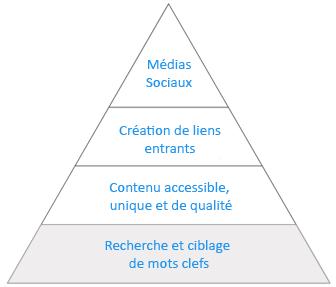 pyramide-seo-1-2-fb127