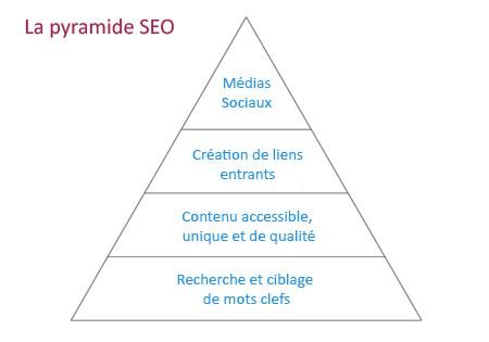 pyramide-seo-2-992cc