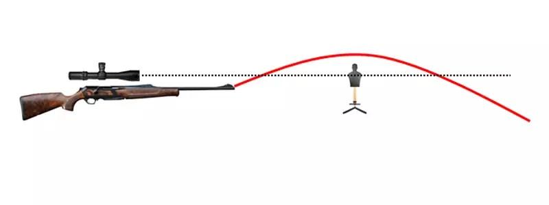 el disparo se va por arriba del objetivo o blanco