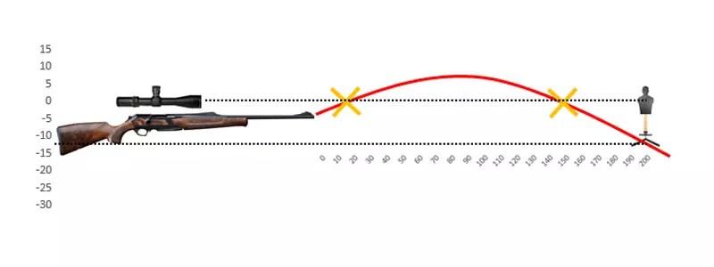 medir la caida de la bala