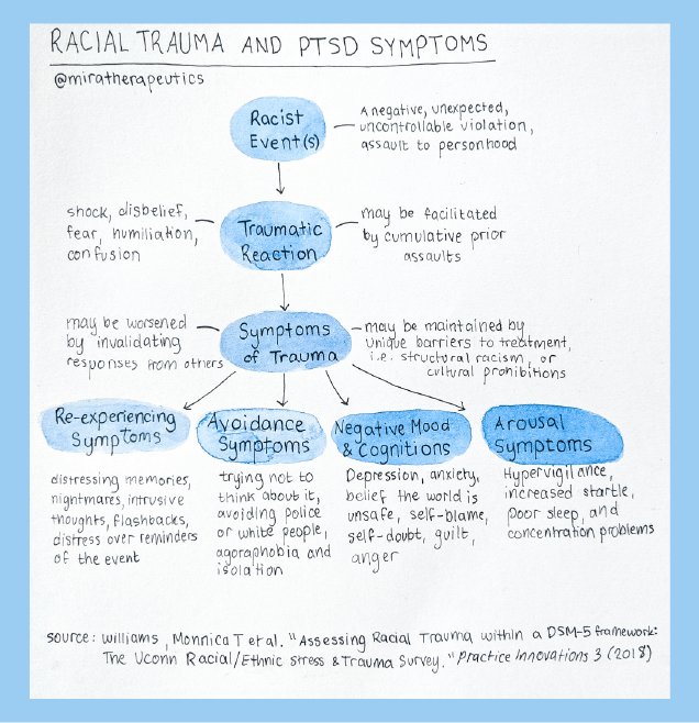 racial trauma and PTSD symptoms