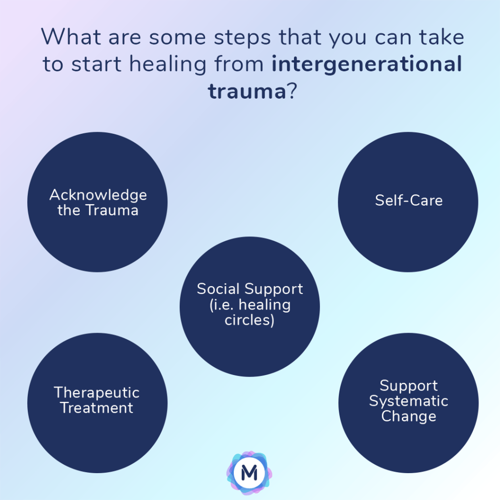 What are some steps you can take to start healing from intergenerational trauma? Acknowledge the symptoms, Self-care, social support (i.e. healing circles), therapeutic treatment, support systematic change