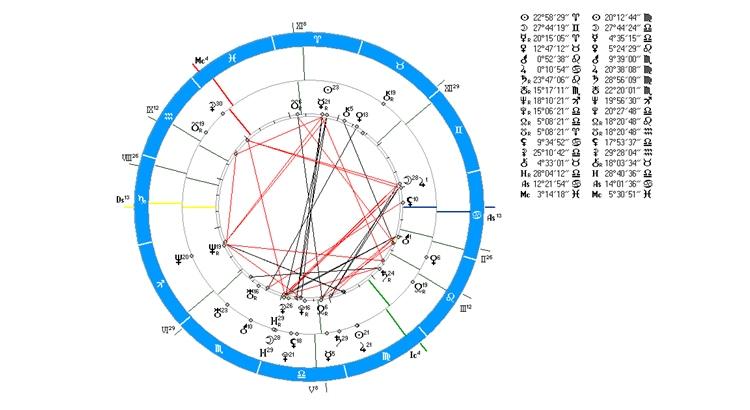 Как составить гороскоп самостоятельно по дате рождения