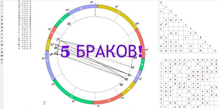 Как посмотреть в гороскопе сколько будет браков