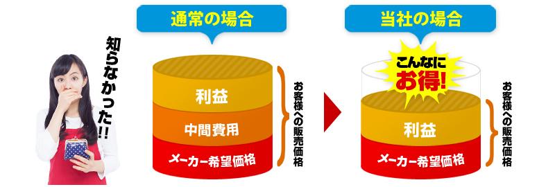 安さの秘密 | 住宅設備リフォームショップ[千葉,東京,神奈川,大阪,仙台]確かな技術と安心の低価格で提供致します。住宅設備の事ならミライズへ