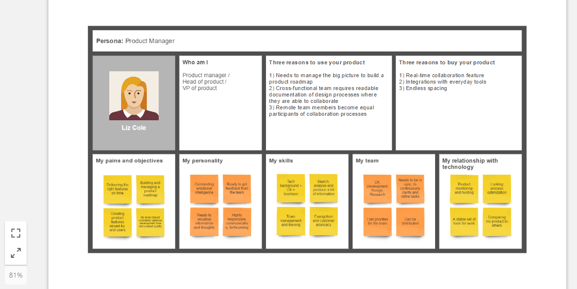 Introduction To Developing User Personas