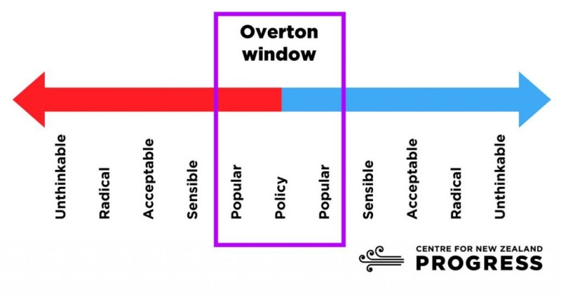 Image result for overton window