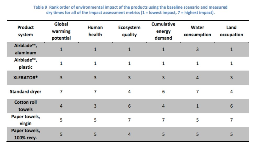 Comparison of environmental impacts from different hand drying methods.