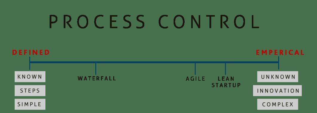 Why Scrum: Defined Process vs Empirical Process - Warren Lynch ...