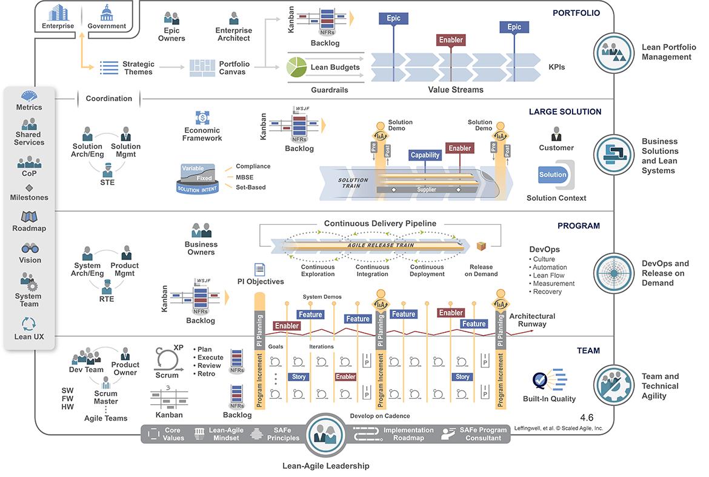 Safe Scaled Agile Framework An Introduction Serious