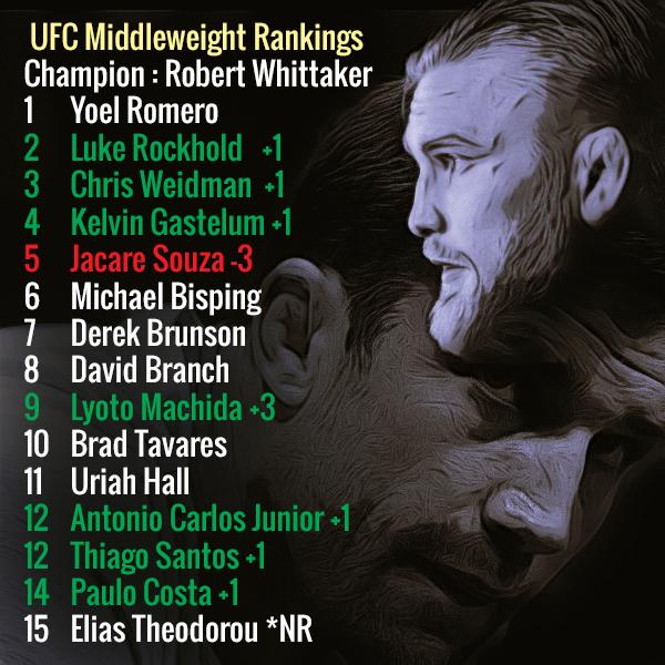 UFC-Rankings