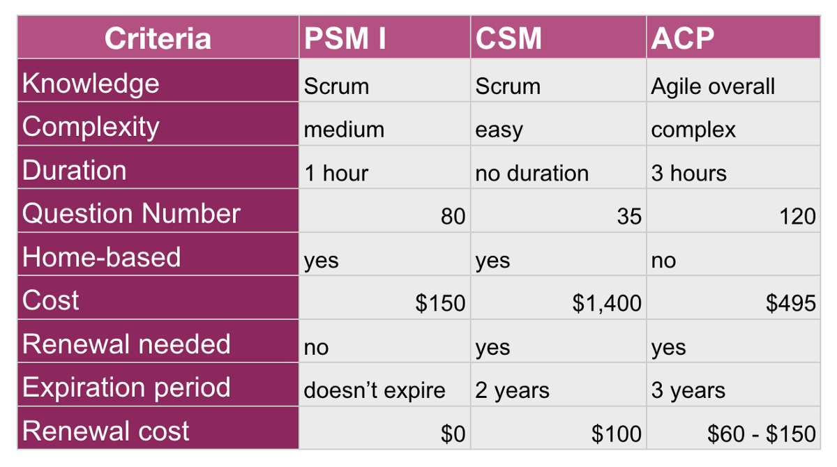 Scrum Master Certification What Provider To Choose